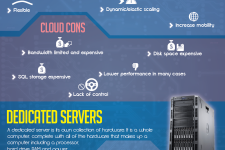 Cloud Servers vs. Dedicated Servers Infographic