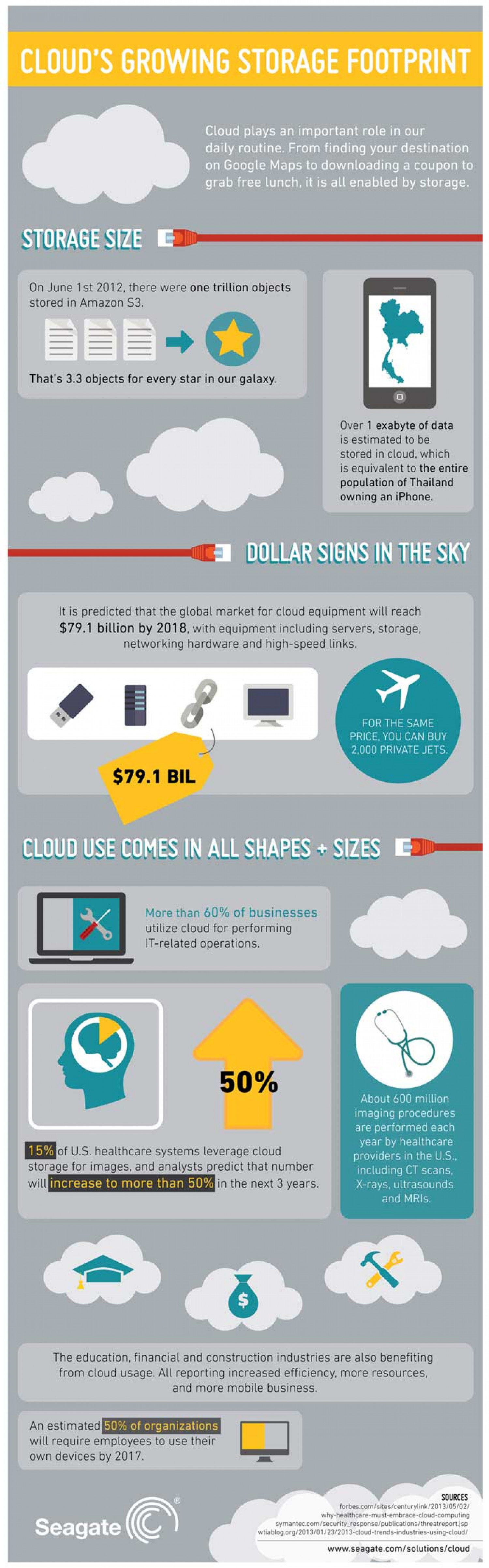 Cloud Storage Taking Over Physical Storage Infographic