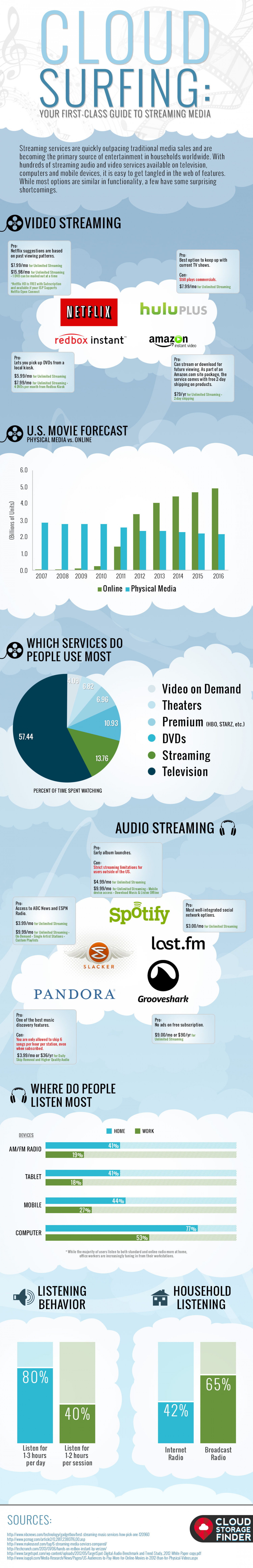Cloud Surfing: Your First-Class Guide to Streaming Media Infographic