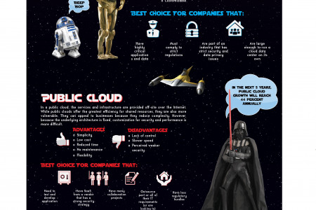 Cloud Wars Infographic