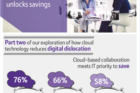 Cloud-based collaboration unlocks savings Infographic