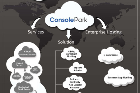 Cloud-Computing-Services Infographic