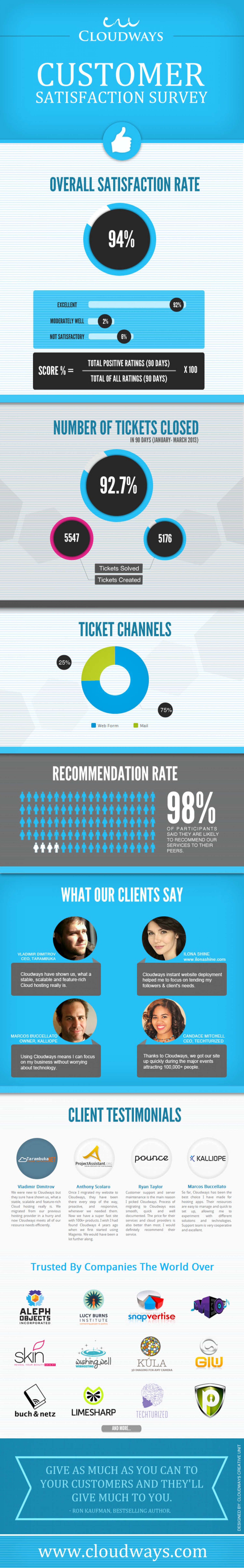 Cloudways Client Satisfaction Survey - 94% Satisfaction Rate Infographic