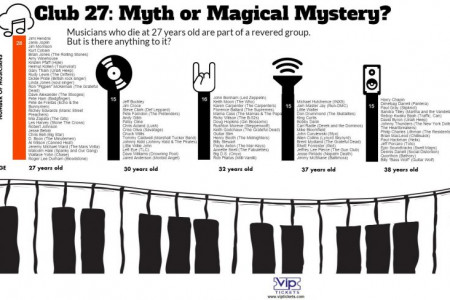 Club 27: Myth or Magical Mystery? Infographic