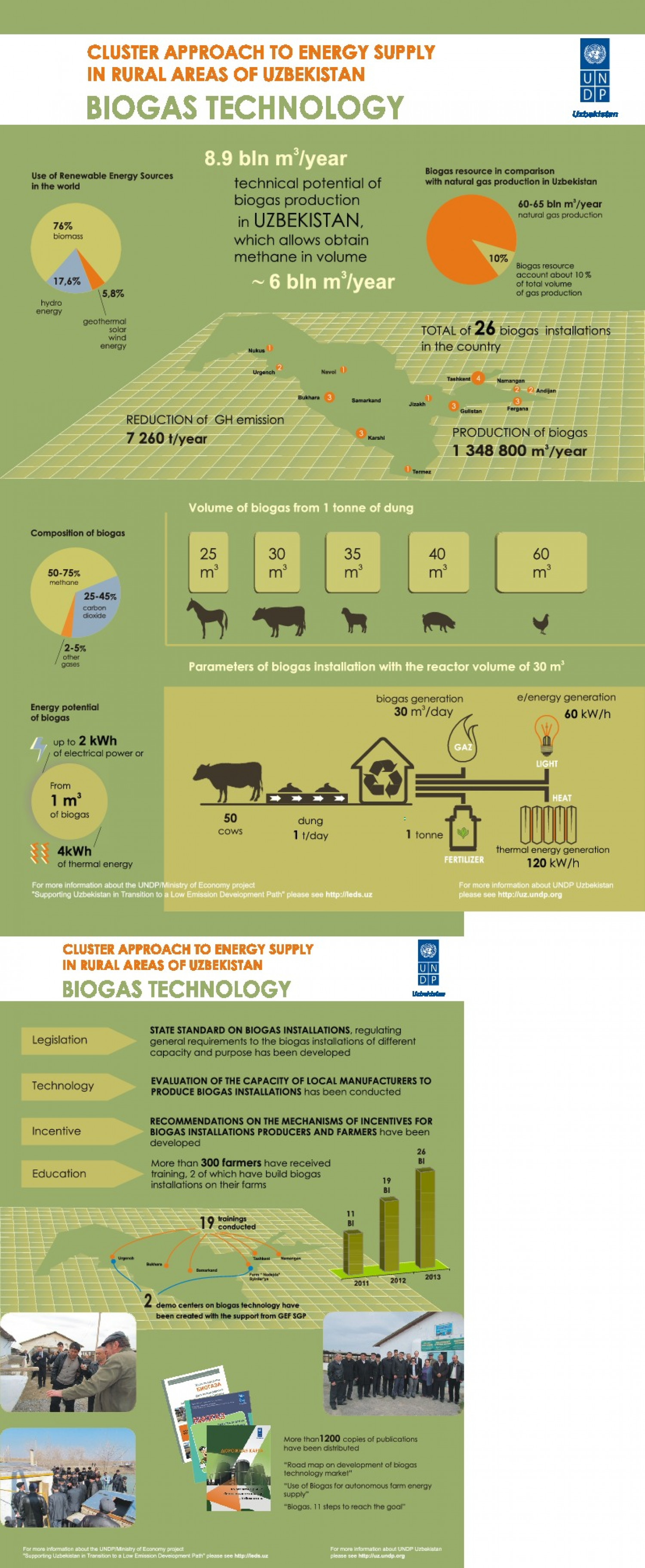 Cluster approach to energy supply in rural areas of Uzbekistan Infographic