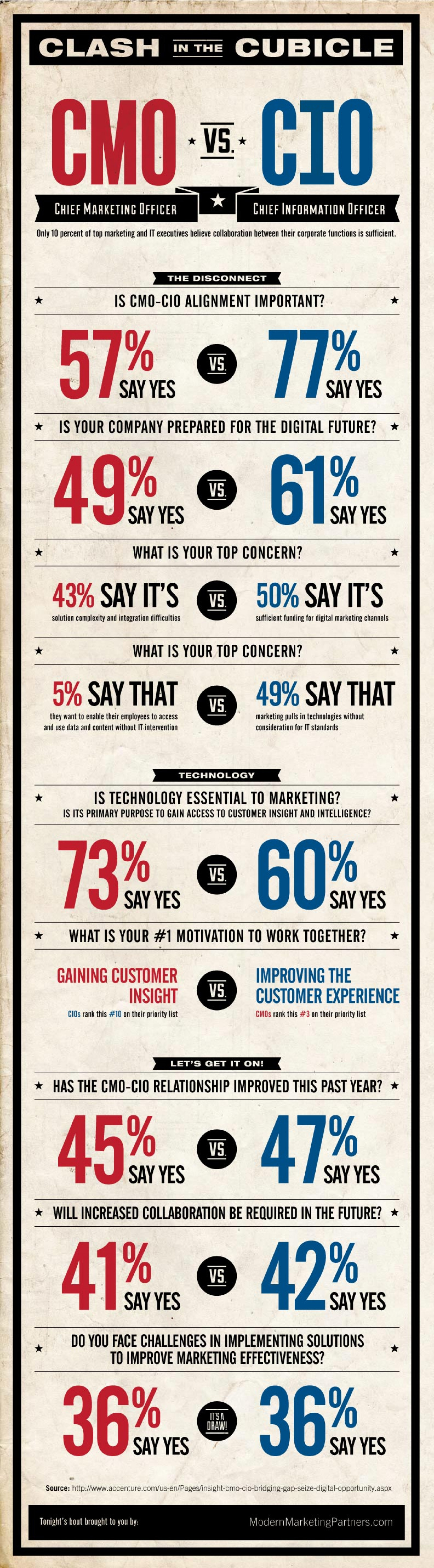 CMO vs. CIO Infographic