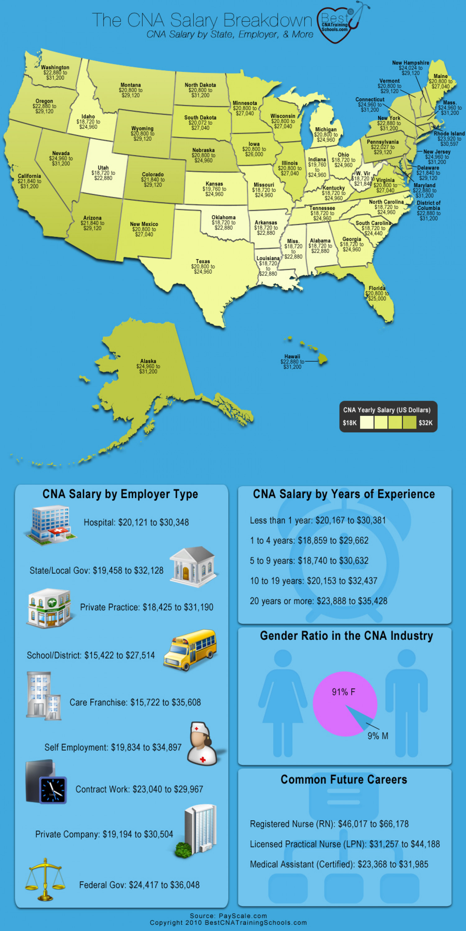 CNA Salaries by State  Infographic