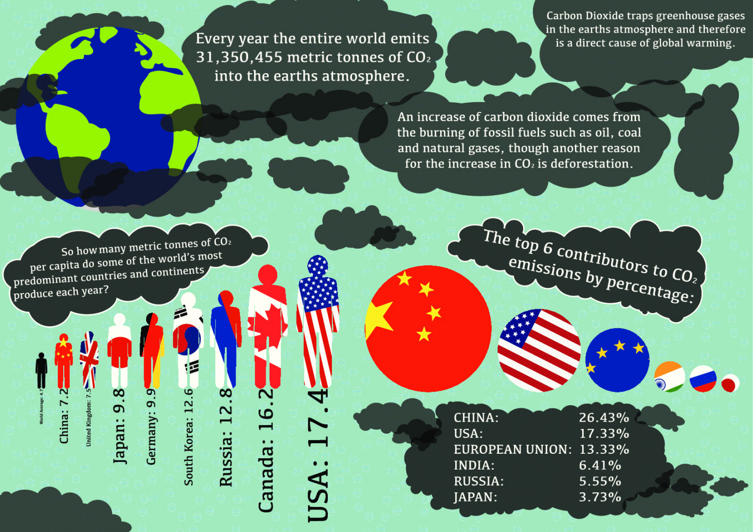 C-O Who's of CO2s. Infographic