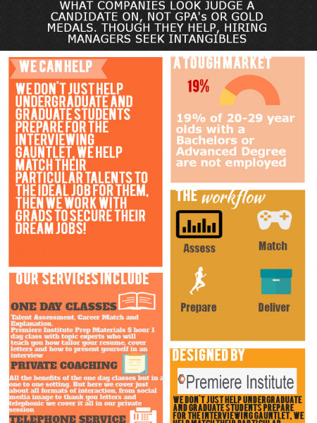 Coaching Counseling and Preparation Infographic