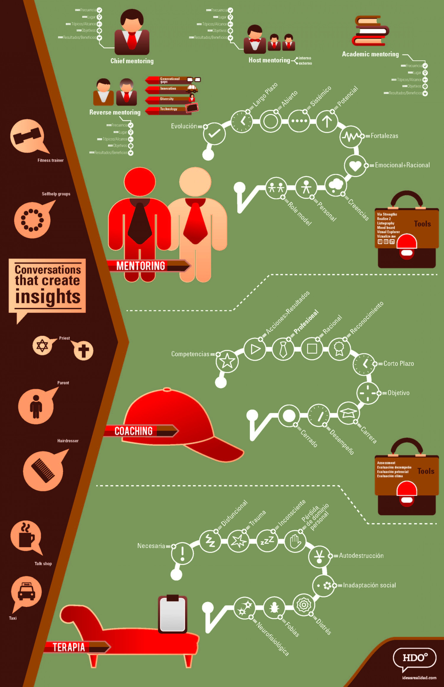 Coaching, Mentoring and Therapy Infographic
