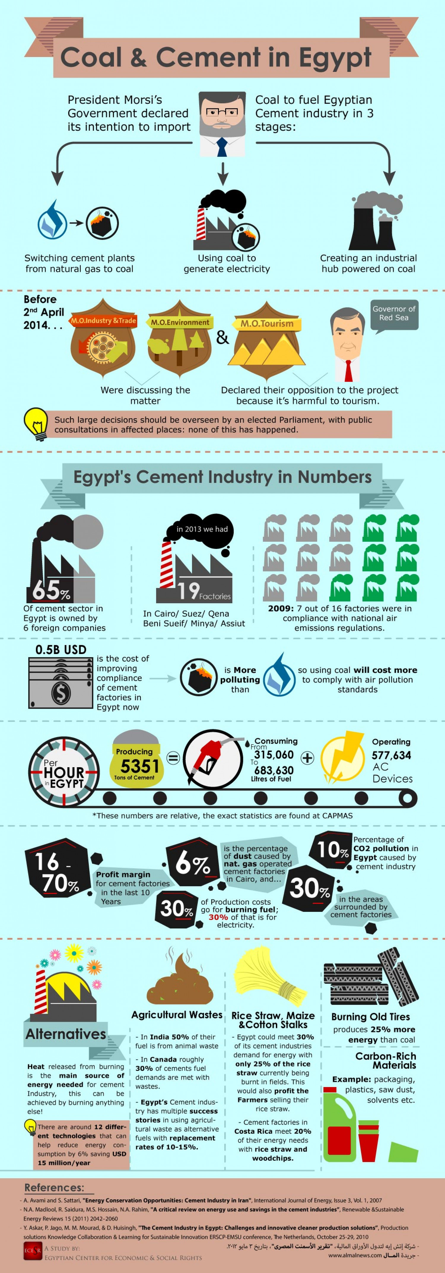 Coal and Cement in Egypt Infographic