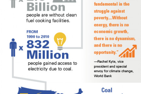Coal is Key to Curing Energy Poverty Infographic