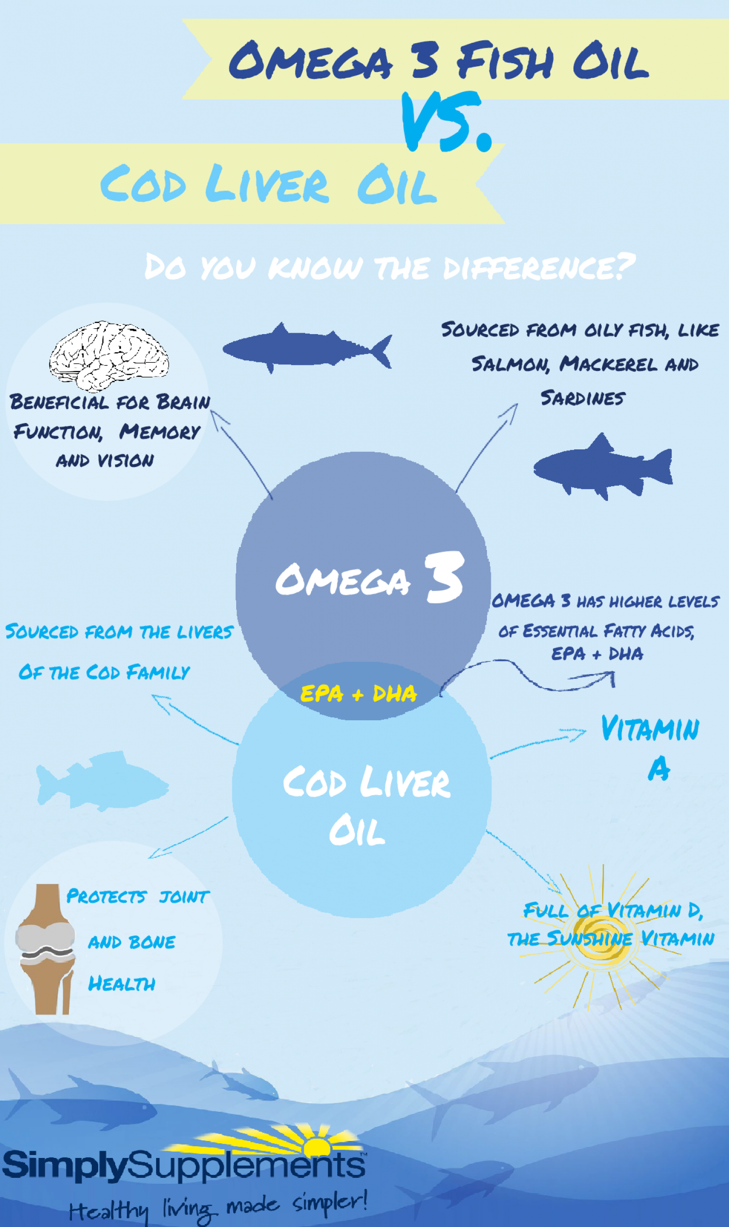 omega 3 fish oil vs cod liver oil