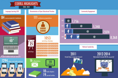 COERLL Highlights 2010-2014 Infographic