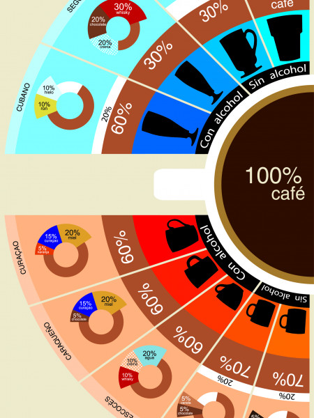 Coffe infographic Infographic