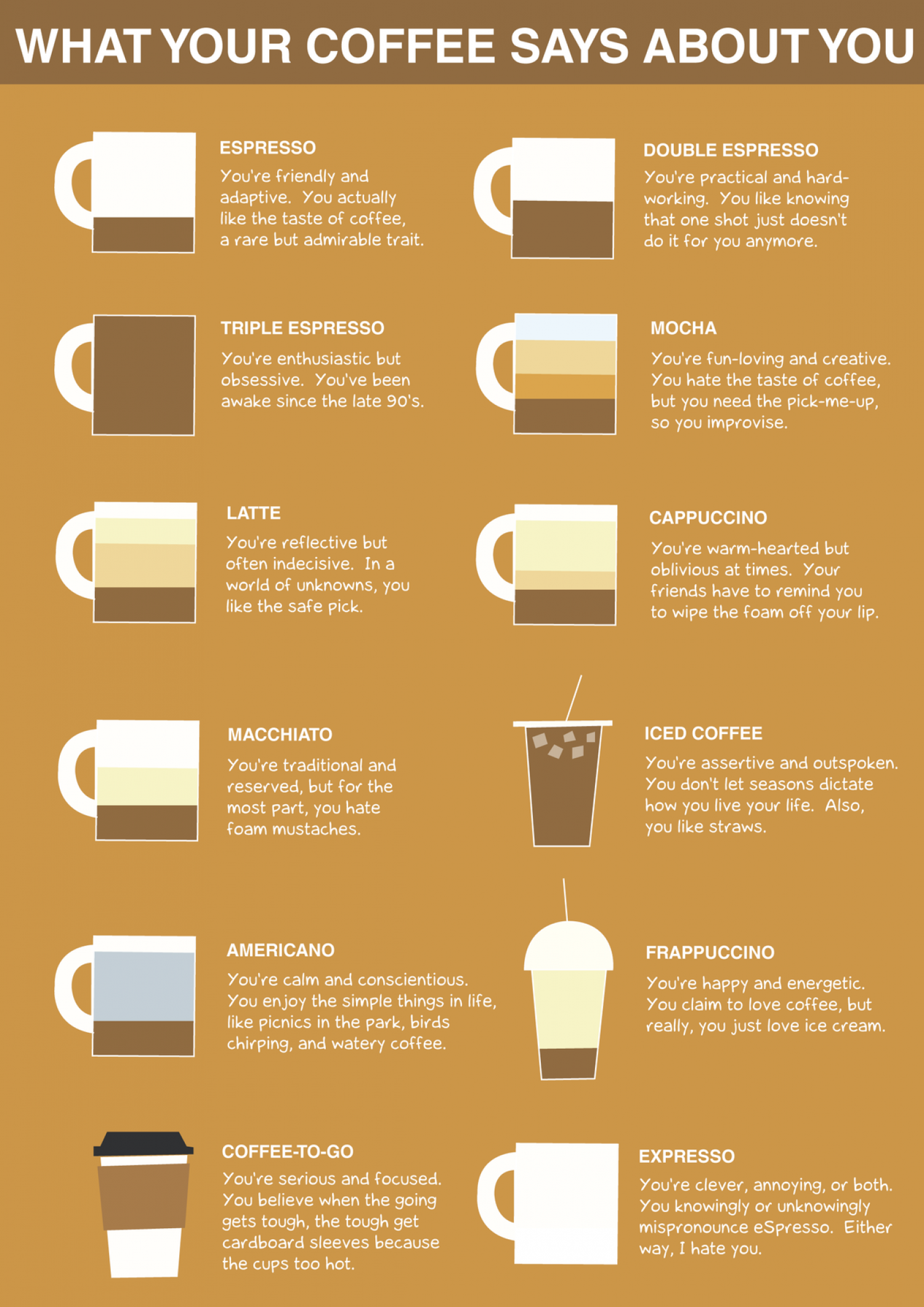 Coffee and Personality Traits Infographic