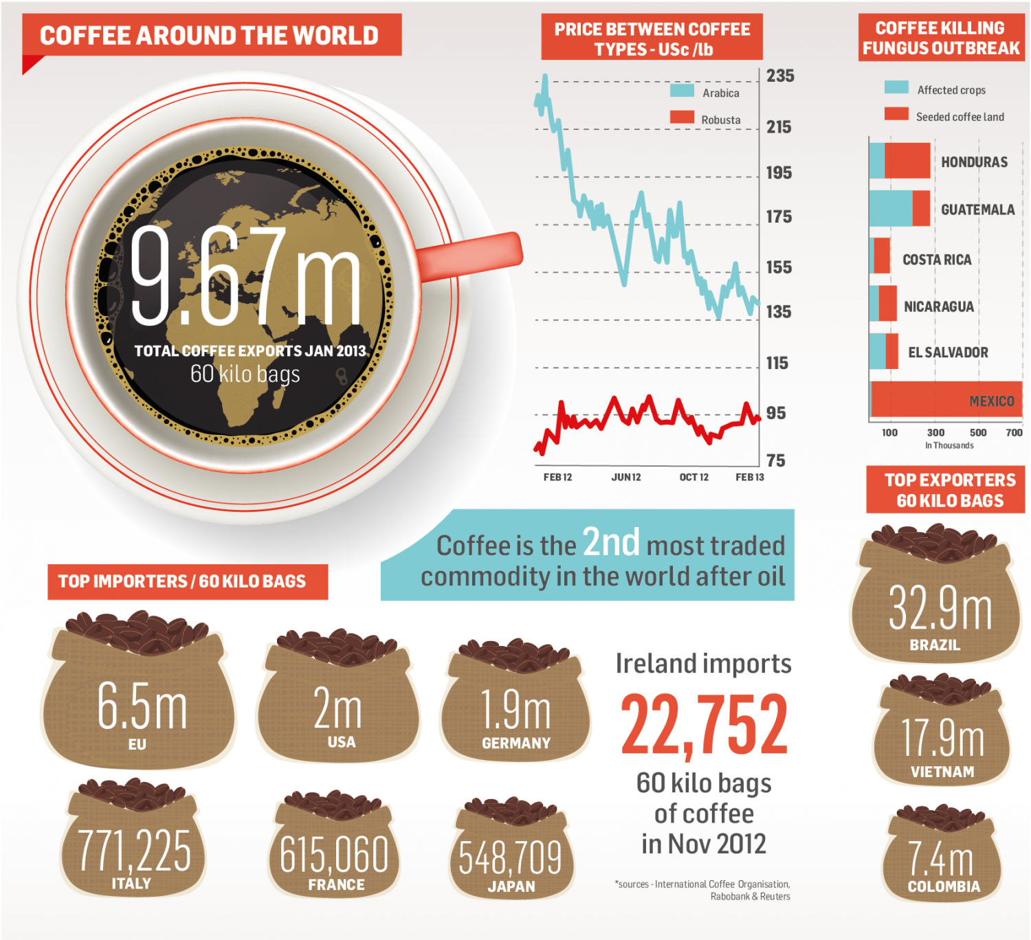World of Coffee Infographic