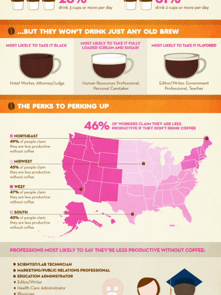 Coffee at Work: A Pick-Me-Up for Workers' Careers Infographic
