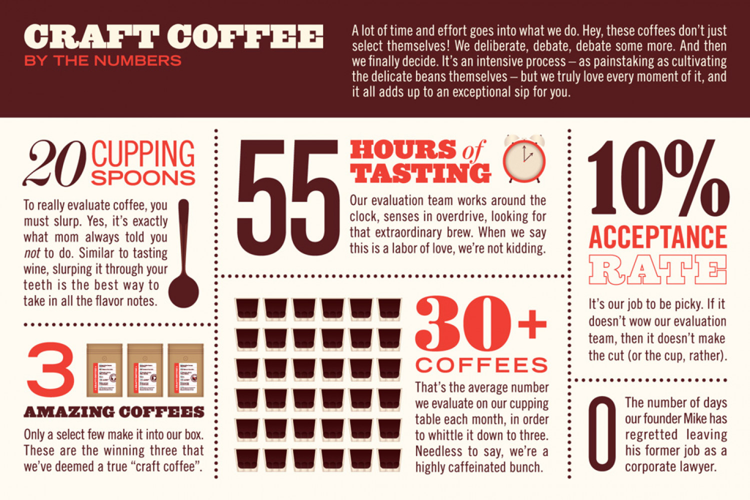 Coffee by the Numbers Infographic
