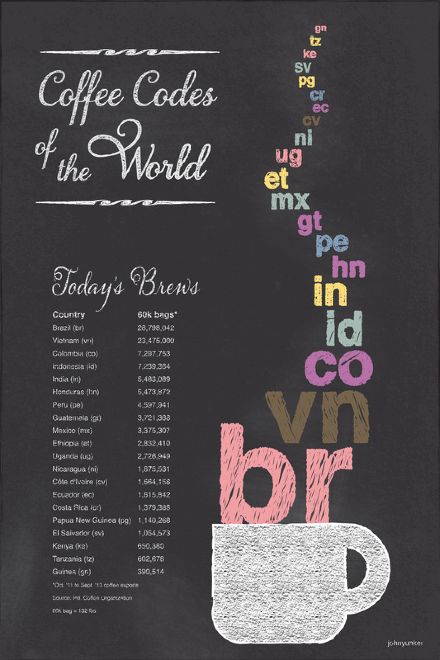 Coffee Codes of the World Infographic