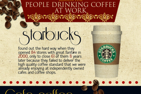 Coffee In Austrlaia Infographic
