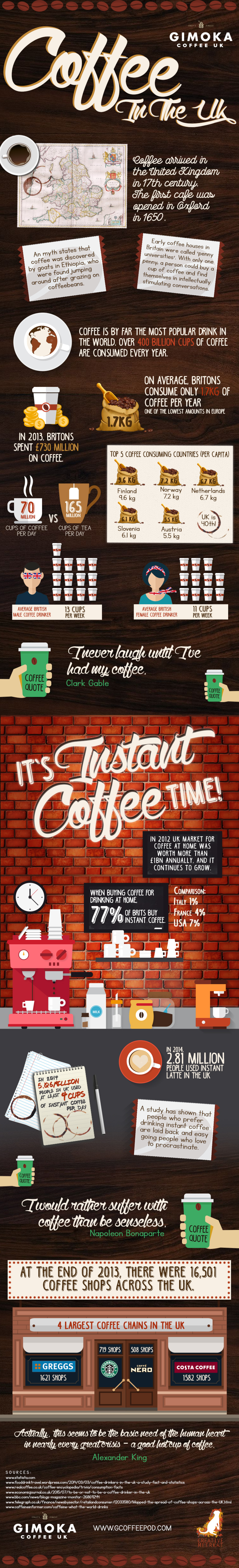Coffee In The UK Infographic