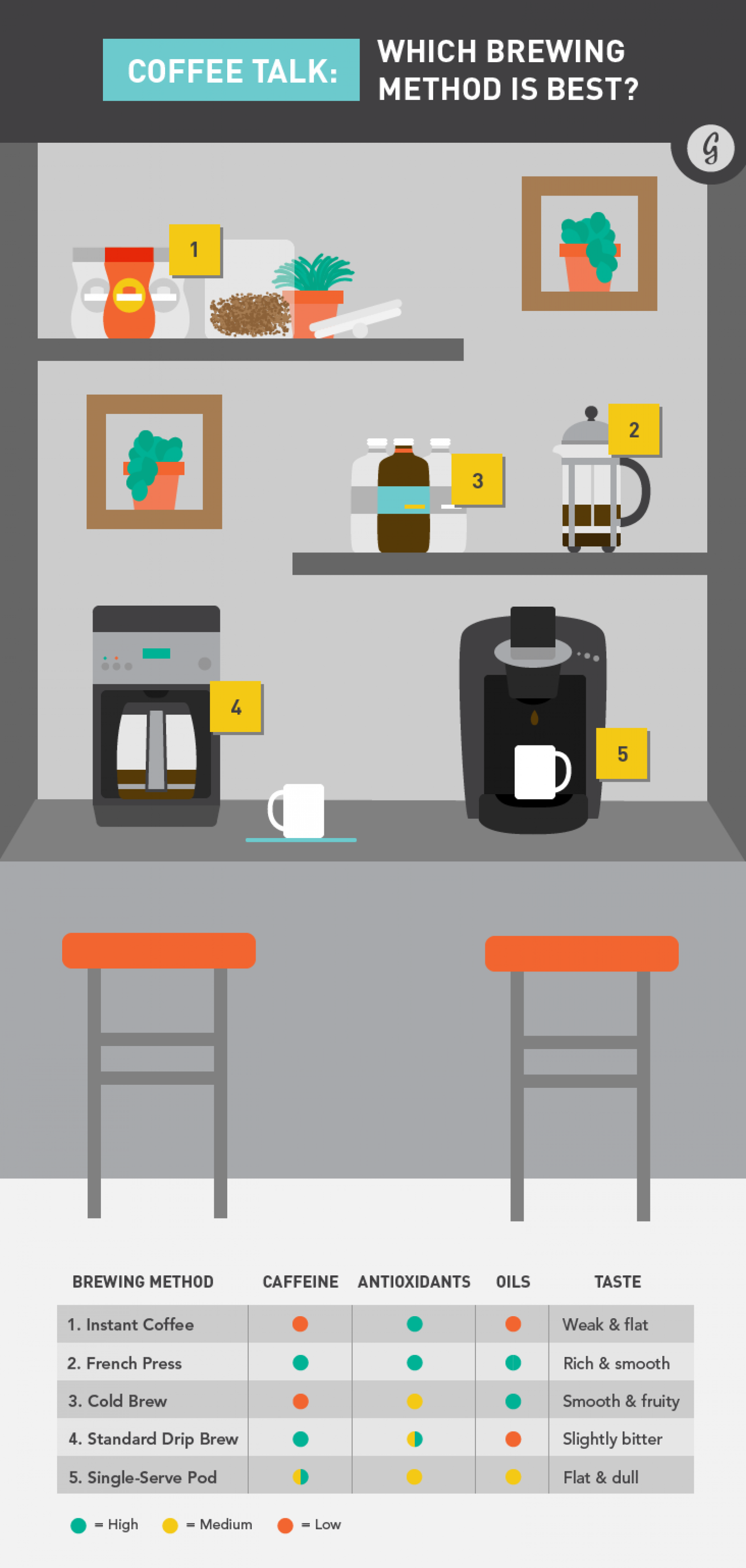 Coffee Talk: Which Brewing Method is Best? Infographic