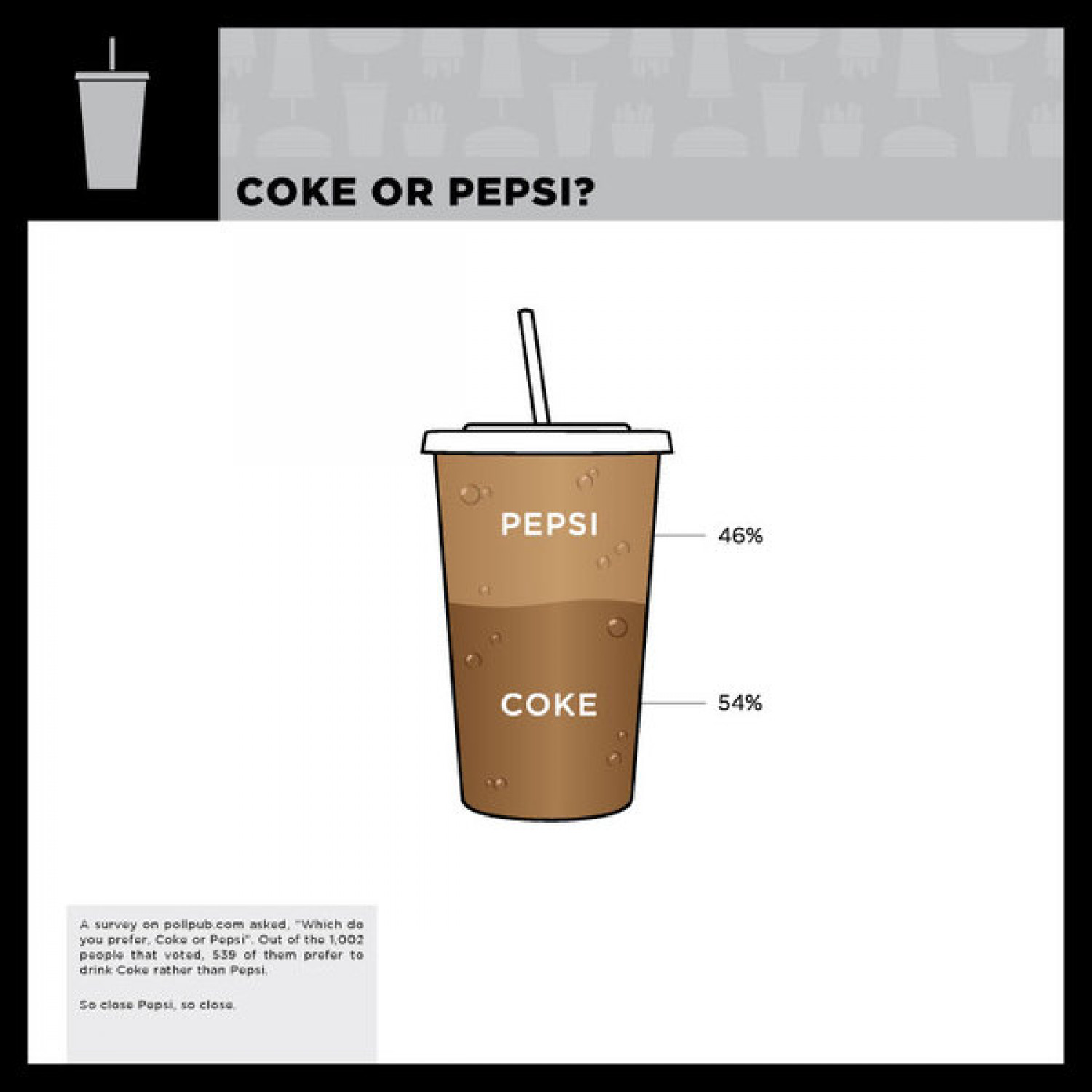 Coke or Pepsi?  Infographic