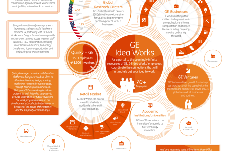 Collaborate - GE Idea Works Series Infographic