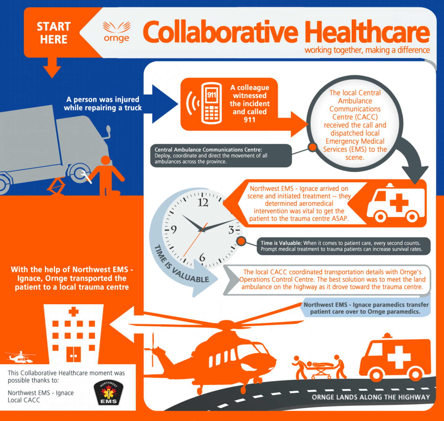Collaborative Healthcare Infographic