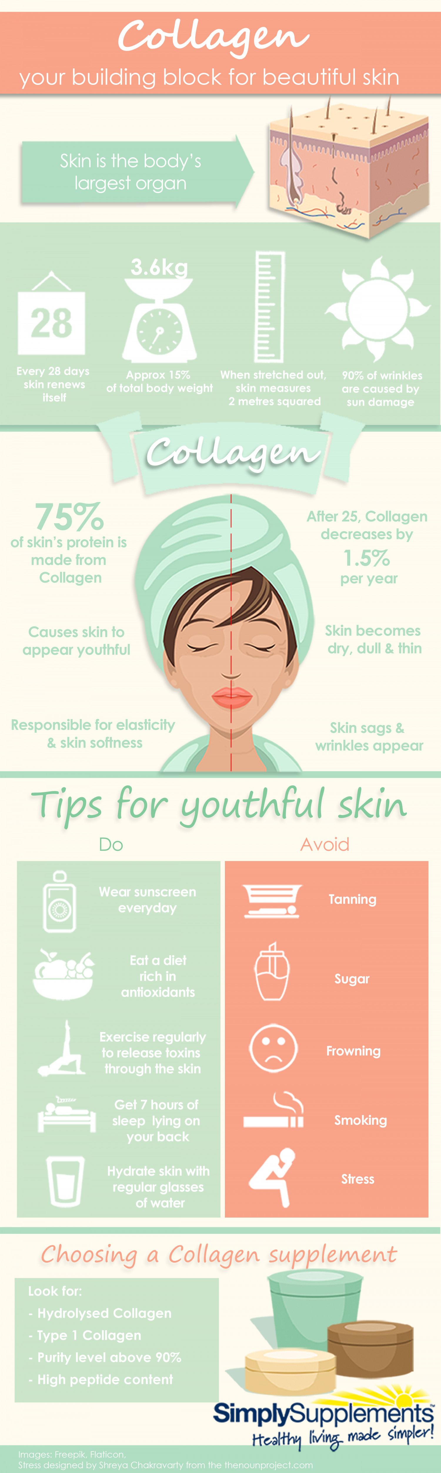 Collagen: Your building block for beautiful skin Infographic
