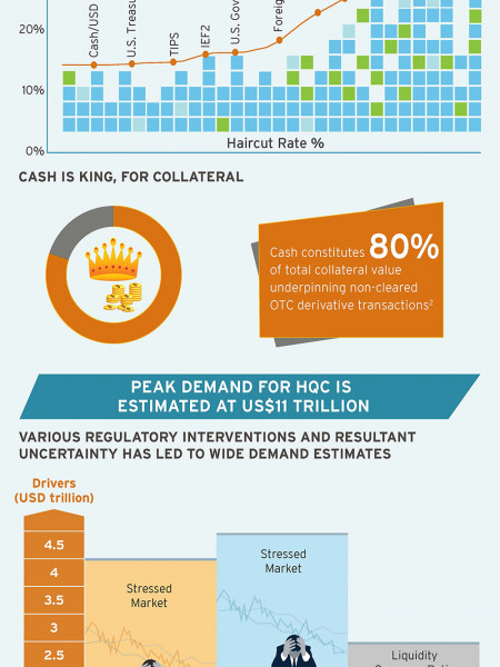 Collateral Demand: US$11 Trillion Opportunity Infographic