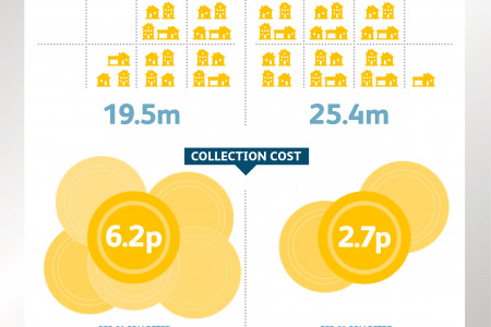 Collecting the UK TV Licence Fee - In Numbers Infographic