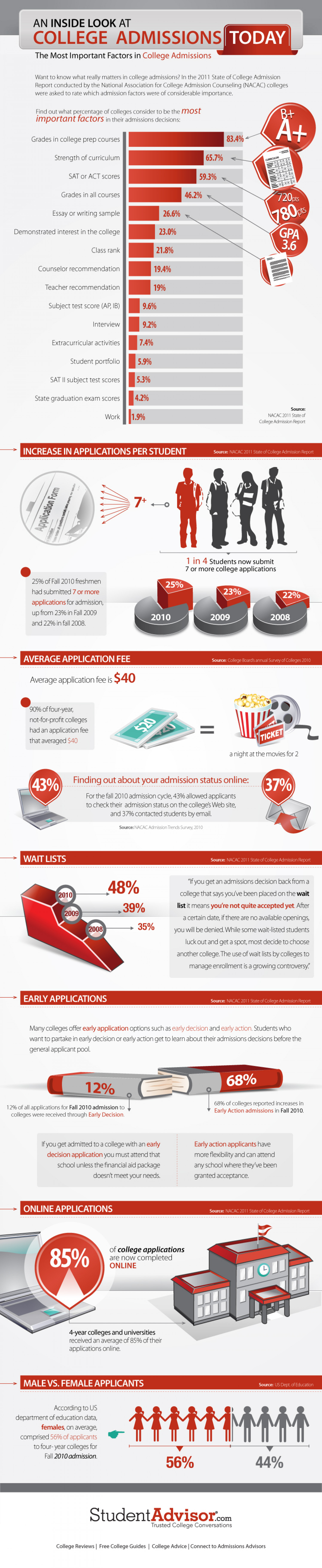 College Admissions Statistics 2011: An Inside Look Infographic