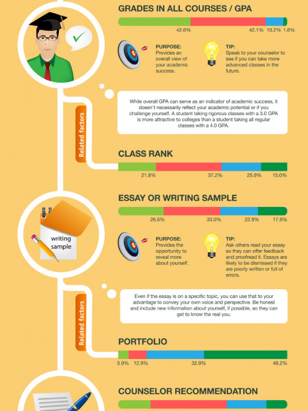 College Admissions What Really Matters? Infographic