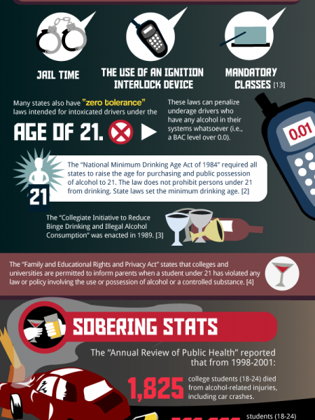 College and the Drunken Coed Infographic