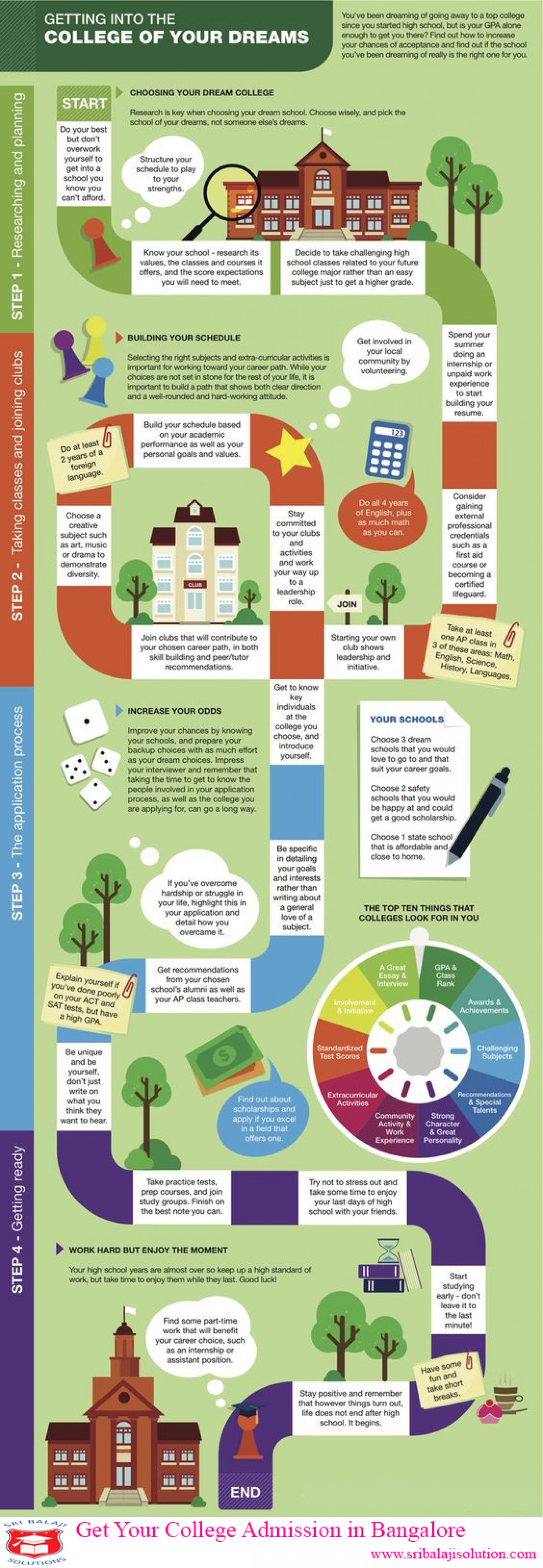 College and University Admission for 2016 - Infographics Infographic