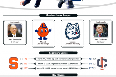 College Basketball Infographic Infographic