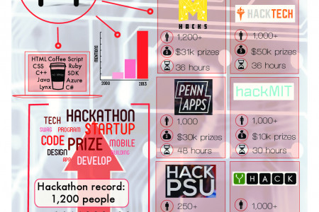 College Hackathons Infographic