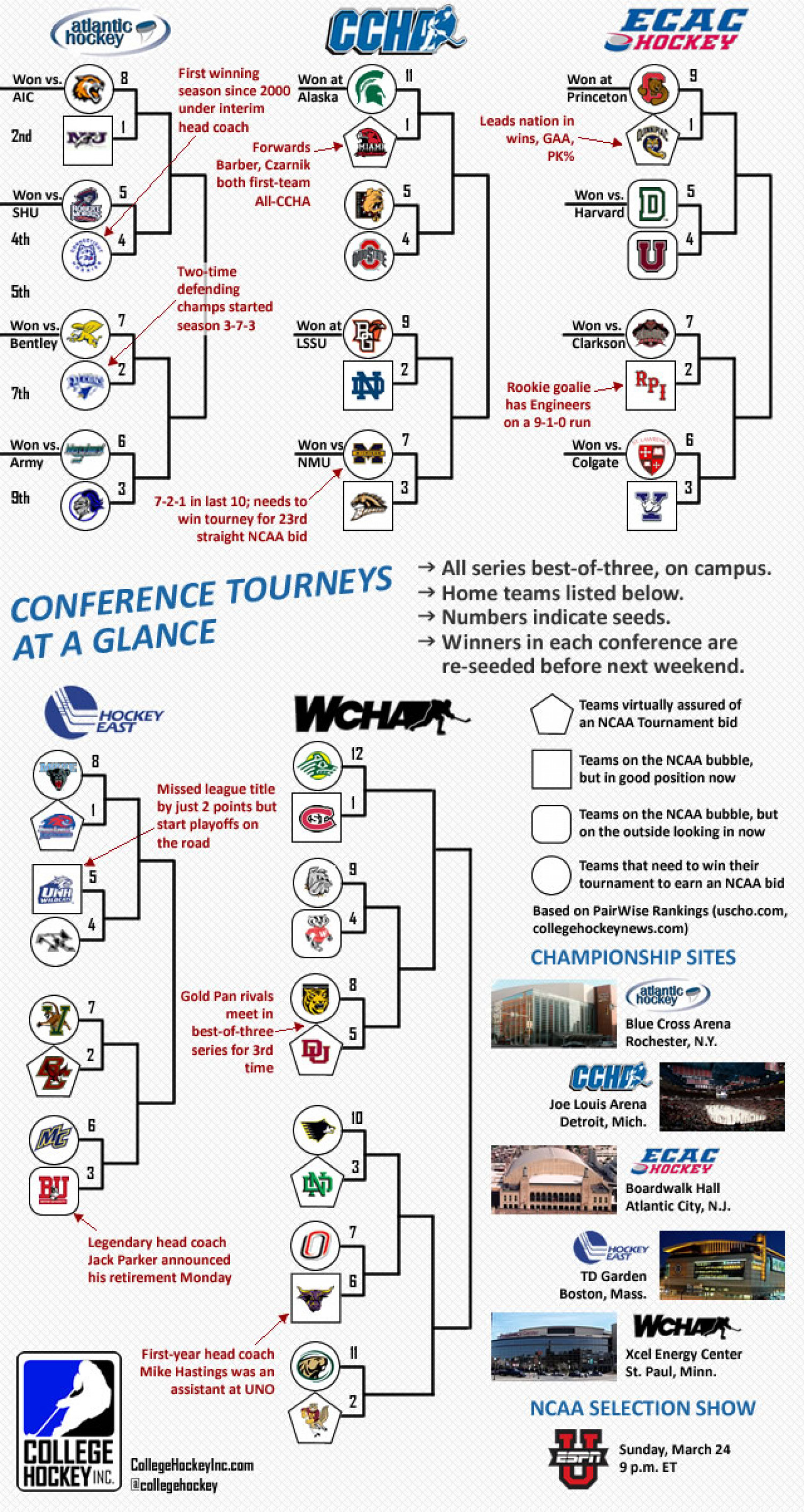 College Hockey's Conference Tournaments Infographic