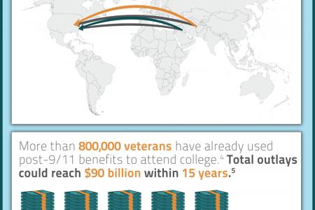College is the new front for many student veterans Infographic
