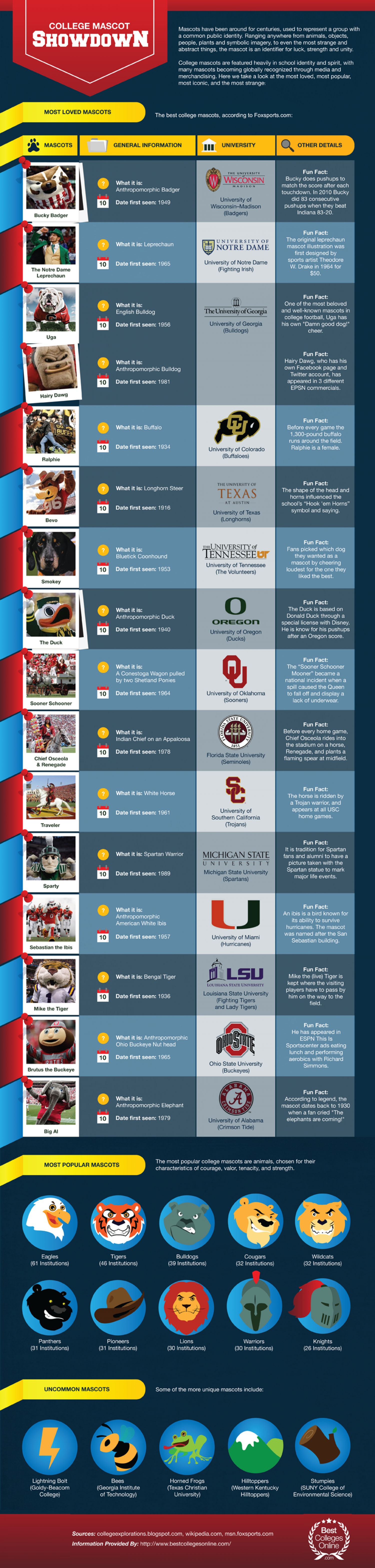 College Mascot Showdown Infographic