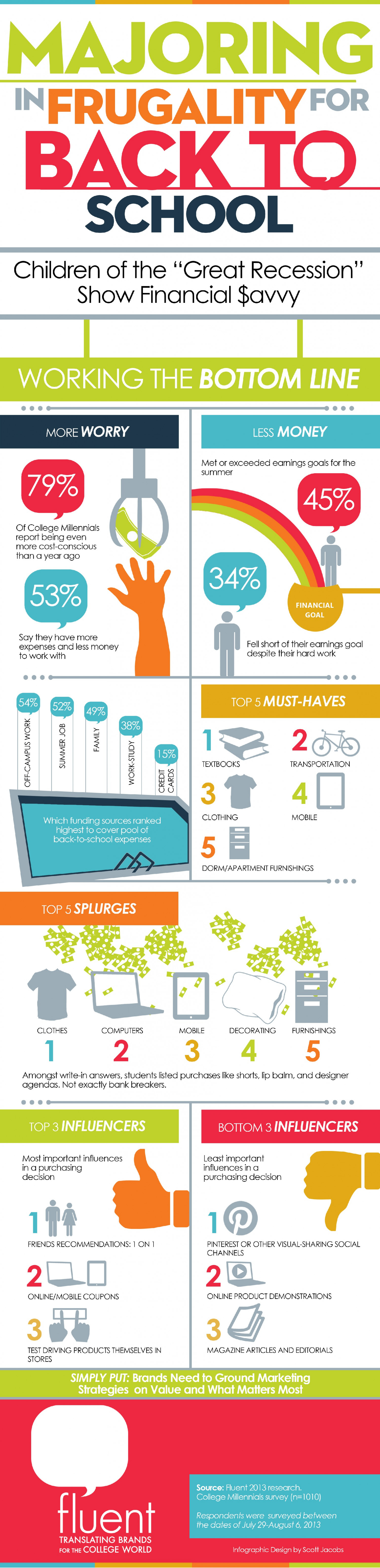 College Millennial Consumers & Back-to-School Infographic