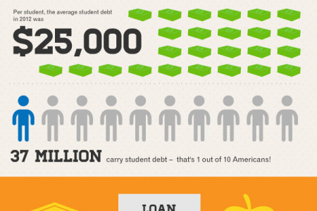 College Student Debt Infographic