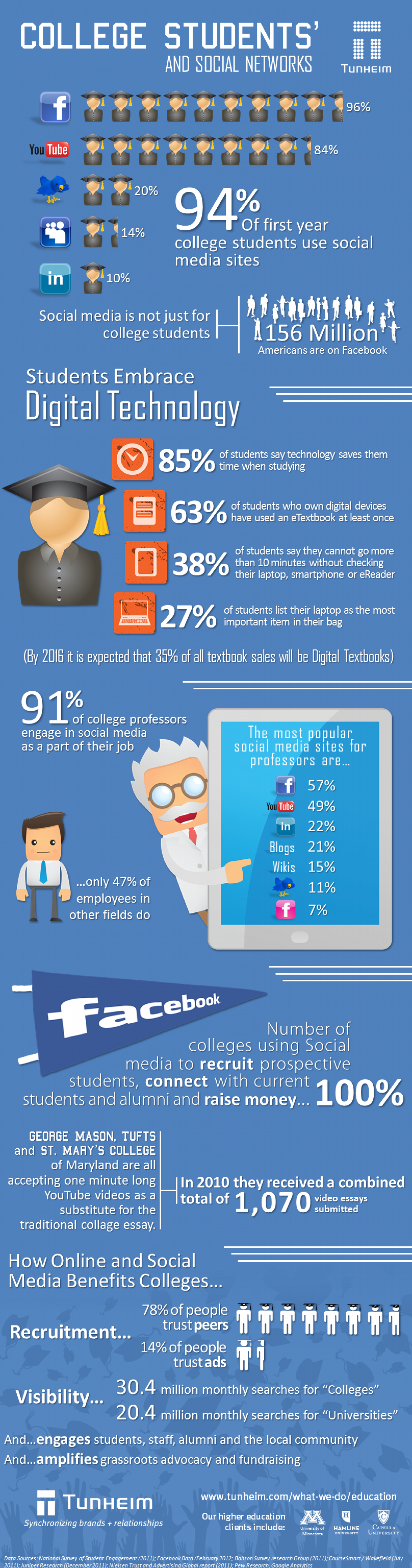 College Students & Social Networks Infographic