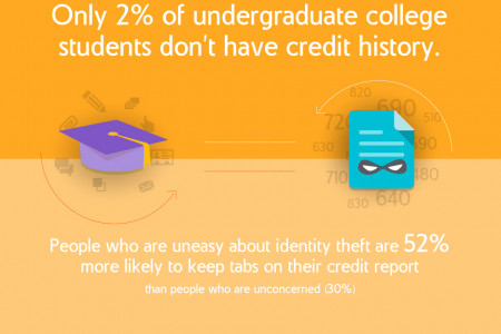 College Students and Identity Theft  Infographic