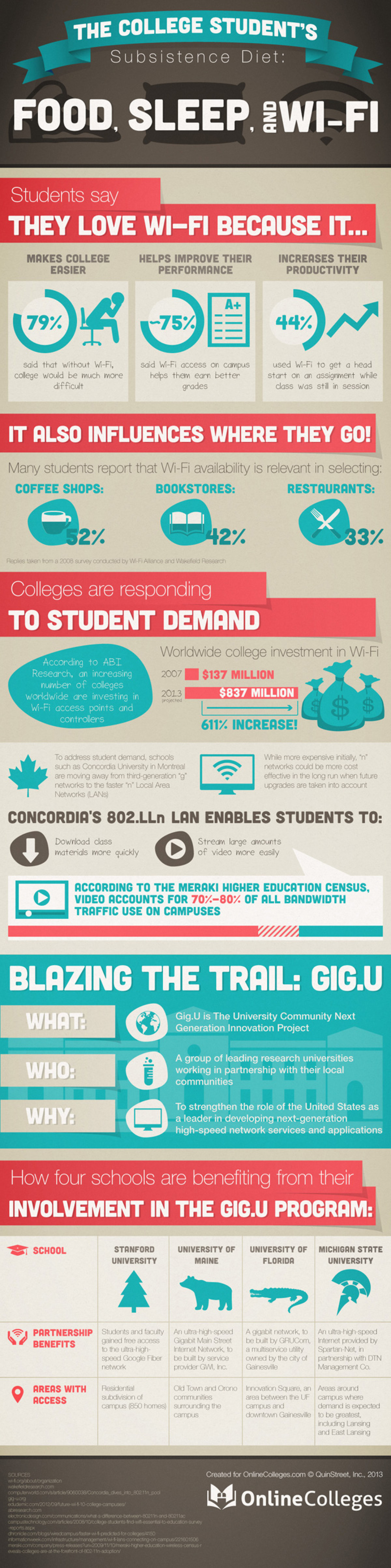 College Students Needs Infographic