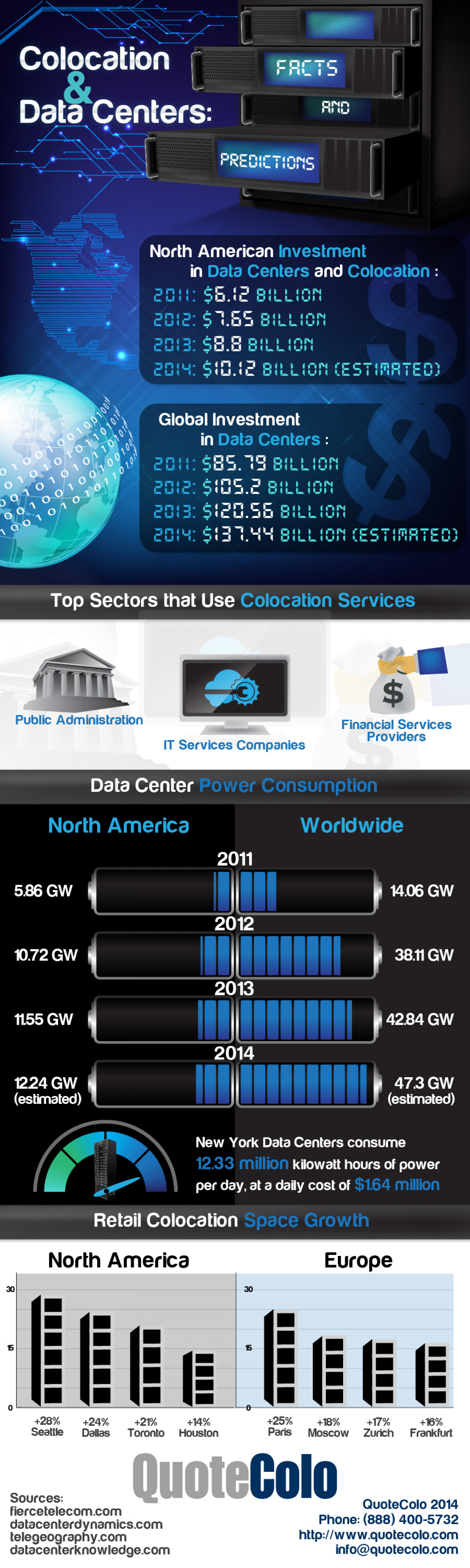 Colocation Facts and Predictions Infographic