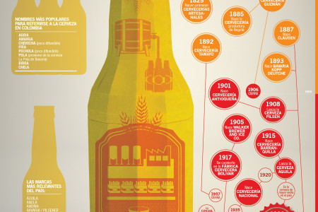 Colombian beer history Infographic
