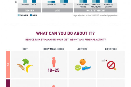 Colon Cancer: Catching It Early Infographic